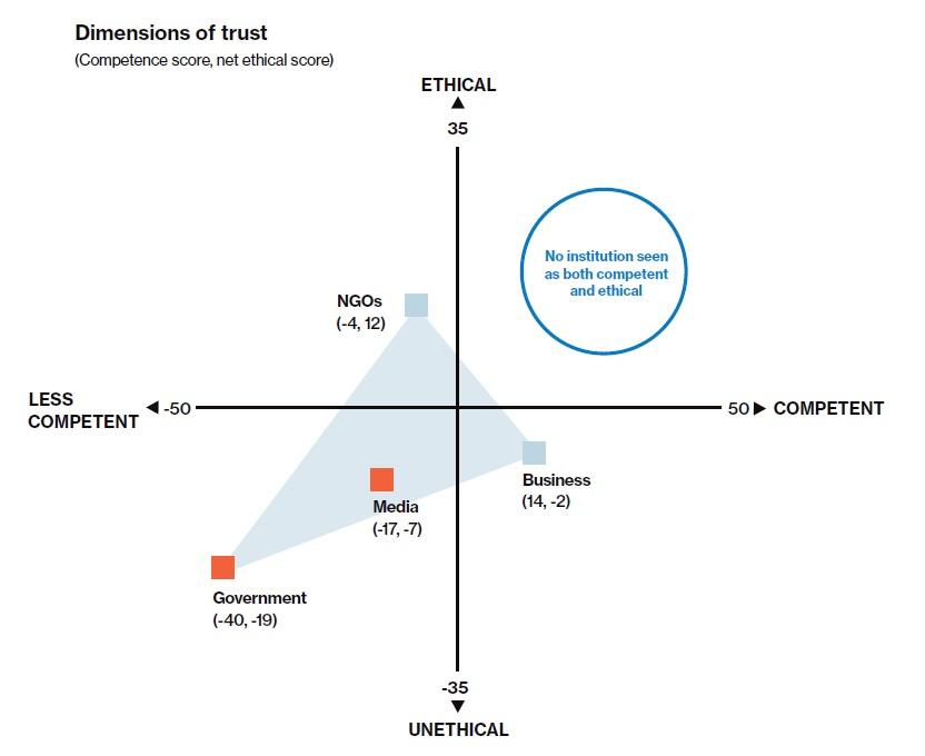 Image credit: Edelman Trust Barometer 2020
