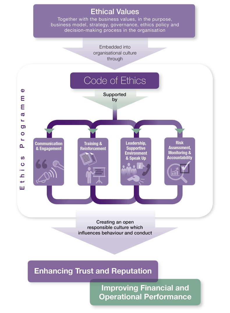 The IBE Business Ethics Framework
